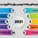 ۸ زبان های برنامه نویسی۲۰۲۱
